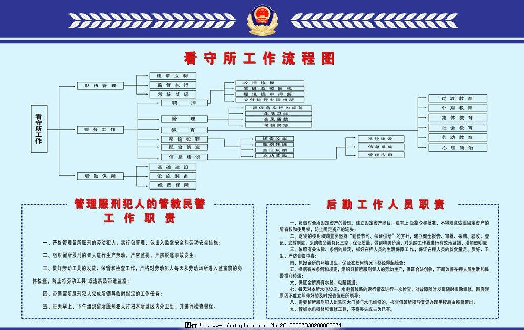 看守所工作流程图 表格 管理服刑犯人的管教民警工作职责 后勤工作